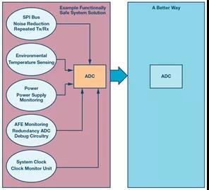 挖掘通过 ADC 实现功能安全的潜力