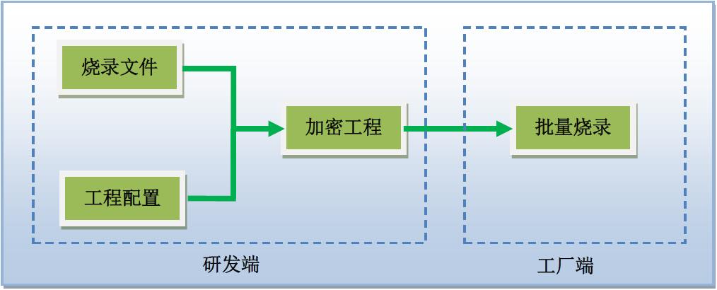 如何在烧录生产过程中全方位保护芯片程序