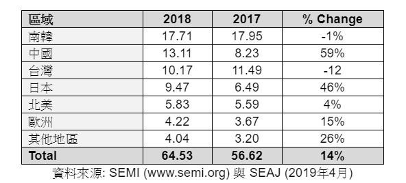 去年全球半导体制造设备销售总额达 645.3 亿美元,中国跃居第二