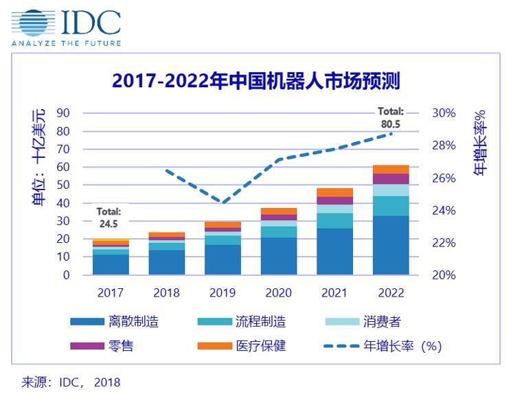 IDC 发布 2018-2022 中国机器人市场预测数据 —— 五大行业领跑未来市场,三大驱动因素、两大潜在阻力值得关注
