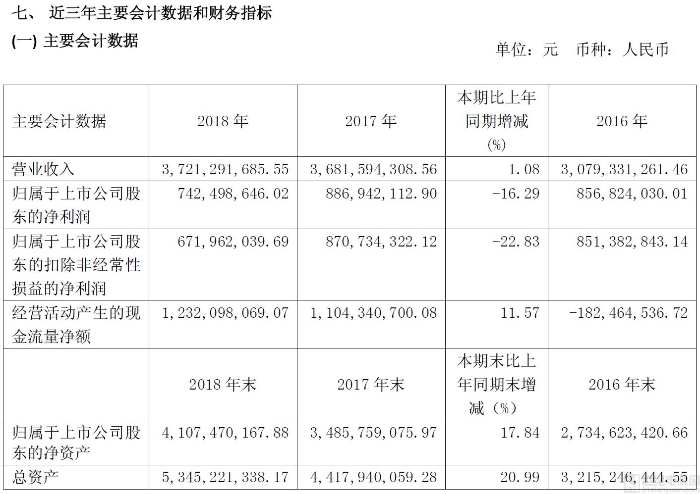 华米 OV 屏下指纹供应商 —— 汇顶科技去年营收 37.21 亿元
