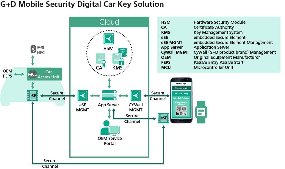捷德移动安全为小鹏汽车提供智能数字钥匙解决方案