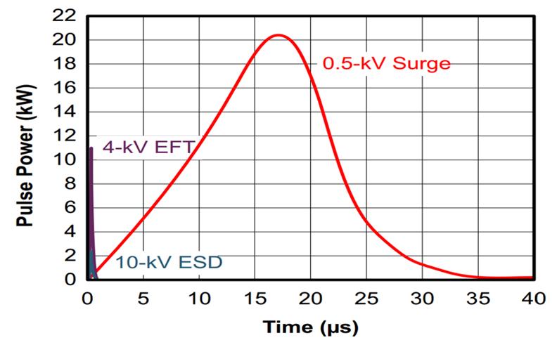 您的 RS-485 收发器能在户外正常通信吗?