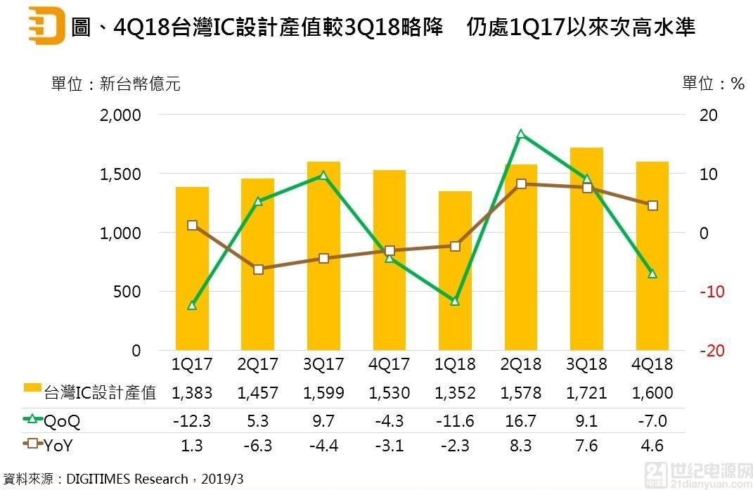 去年台湾 IC 设计产值走高,智能手机仍是最大应用