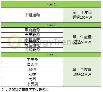 2018 年台湾地区光电下游系统商综合排名出炉