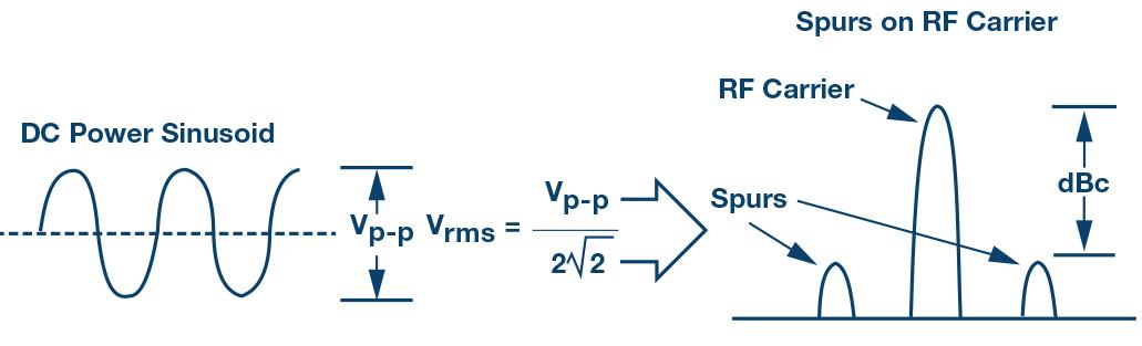 电源调制比揭秘:PSMR 与 PSRR 有何不同?
