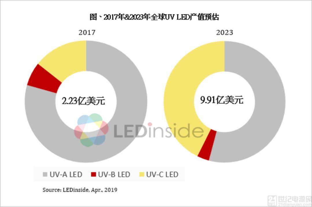 UV-C LED 应用需求广泛,推动紫外线 LED 市场稳定成长