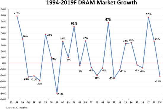 受内存市场影响,今年 IC 市场恐再降9%