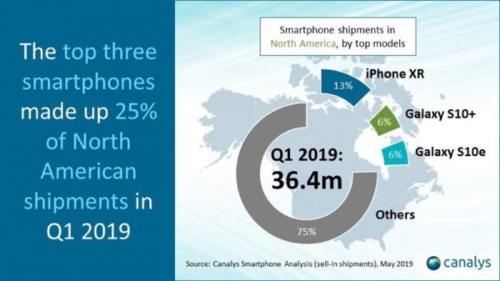 Canalys:第一季度北美智能手机出货量同比下降 18%