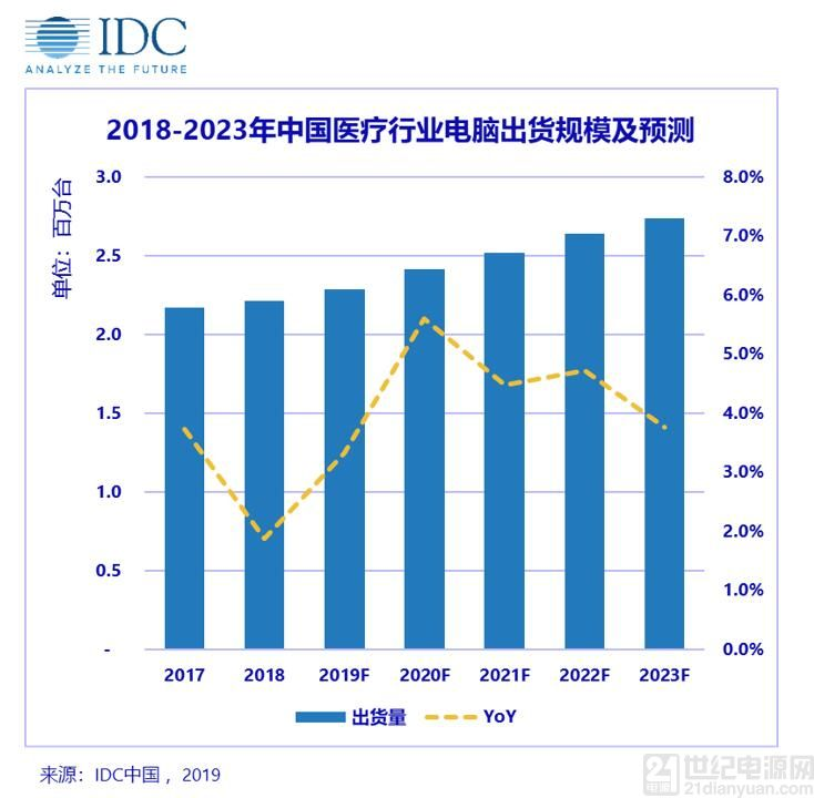IDC:医疗机构新增和数字化转型浪潮成为医疗行业 PC 出货量稳增的两大引擎