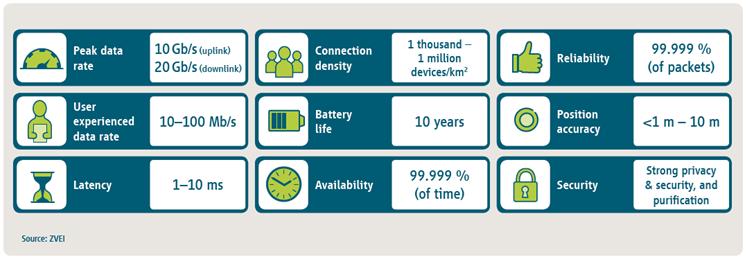 5G 商用案例需要直流电源效率支撑