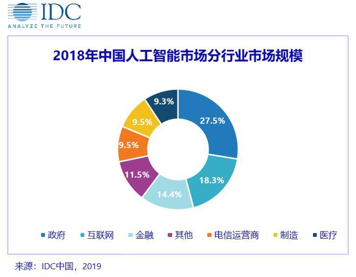 IDC:用户视角下的中国人工智能——主流用例不断下沉,碎片场景开始扩散