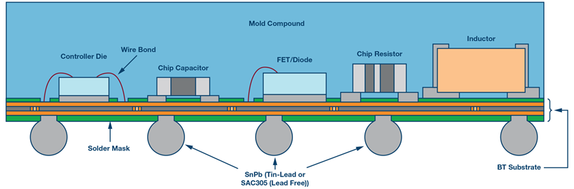 迈向 100 A 的演进历程 μModule 稳压器