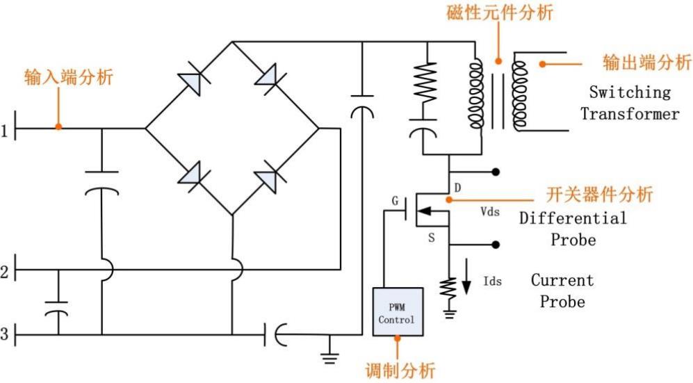 你是否真的会用示波器电源分析插件?