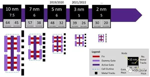 台积电官宣启动 2nm 工艺研发 预计 2024 年投产