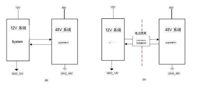 简化 HEV 48-V 系统的隔离 CAN、电源接口
