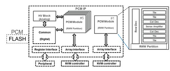 采用 28nm FD-SOI 技术的汽车级微控制器嵌入式 PCM 宏单元