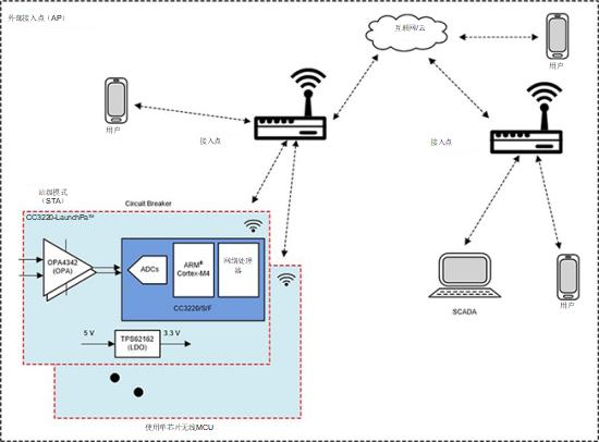 部署 Wi-Fi® 连接以实现电网保护和控制