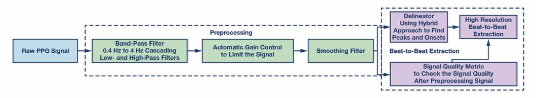 借助可靠的逐搏检测算法对手腕光电容积脉搏波信号进行脉搏率变异性分析