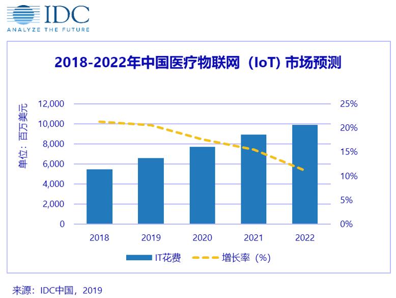 IDC:亚太区中国医疗物联网市场热情高涨