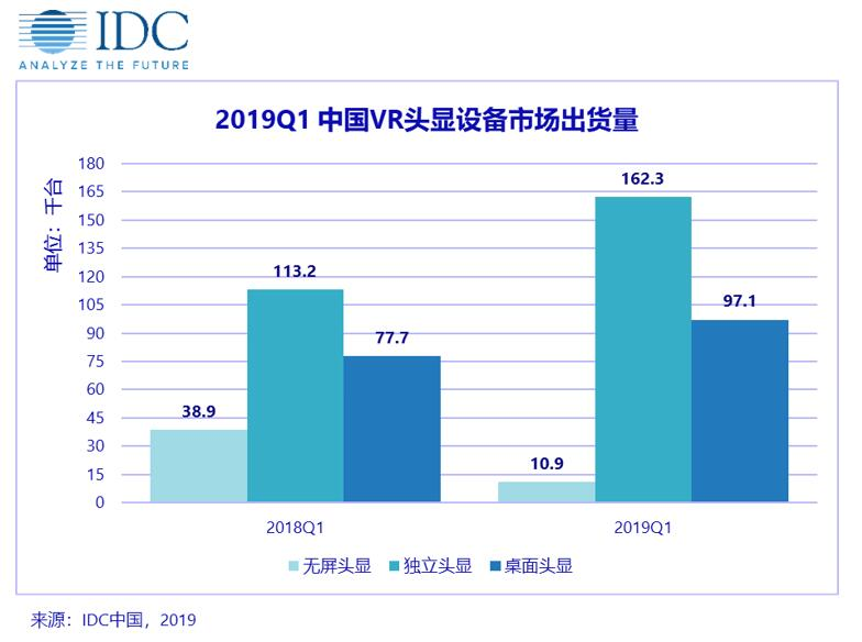 IDC:中国 VR/AR 市场产品逐渐迭代 将逐步释放潜能