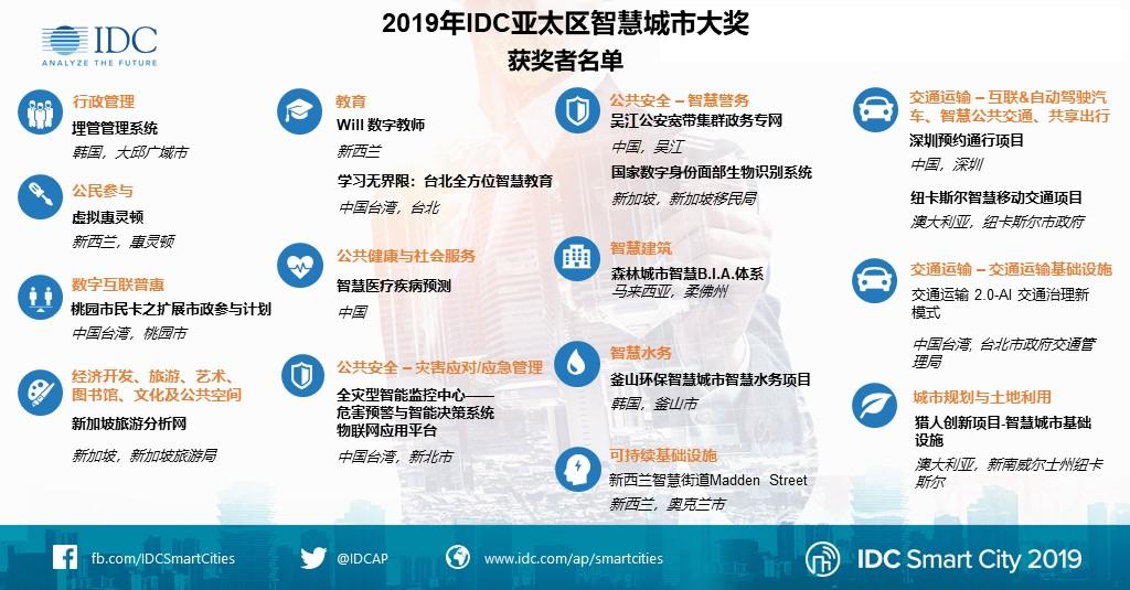 IDC:中国内地三大项目荣获 2019 年 IDC 亚太区智慧城市大奖