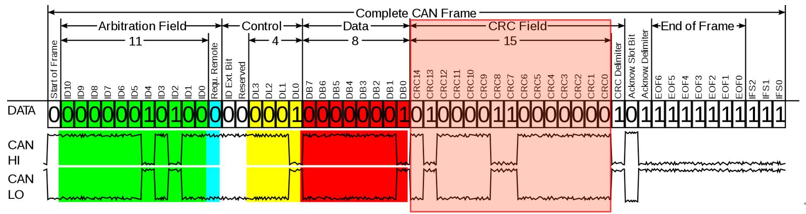 详解 CAN 及 CAN FD 通信中的循环冗余校验(CRC)大发3分3D方法