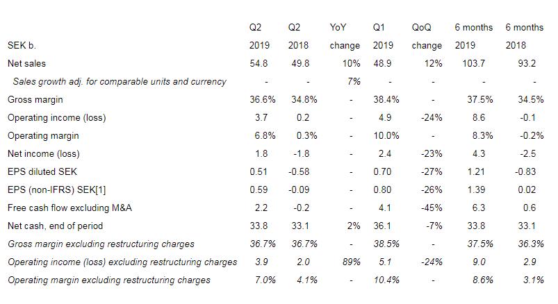爱立信 2019Q2 盈利符合预期 营收同比增长 10%