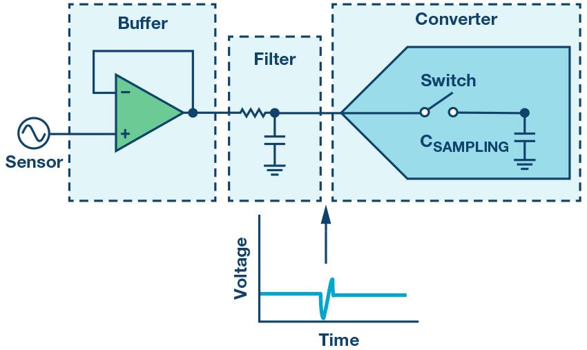 最大限度提高 Σ-Δ ADC 驱动器的性能