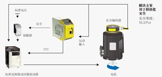 威瑯電氣安全控制器再升級 推出 samos(R) PRO Compact PLUS