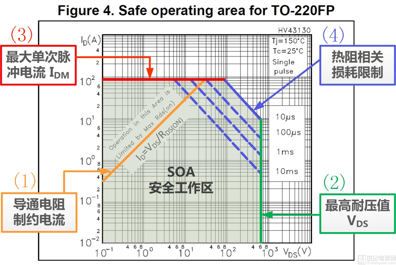 板子上的 MOS 管真的能持續安全工作嗎?