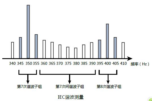 功率分析儀在 IEC 諧波的測試應用
