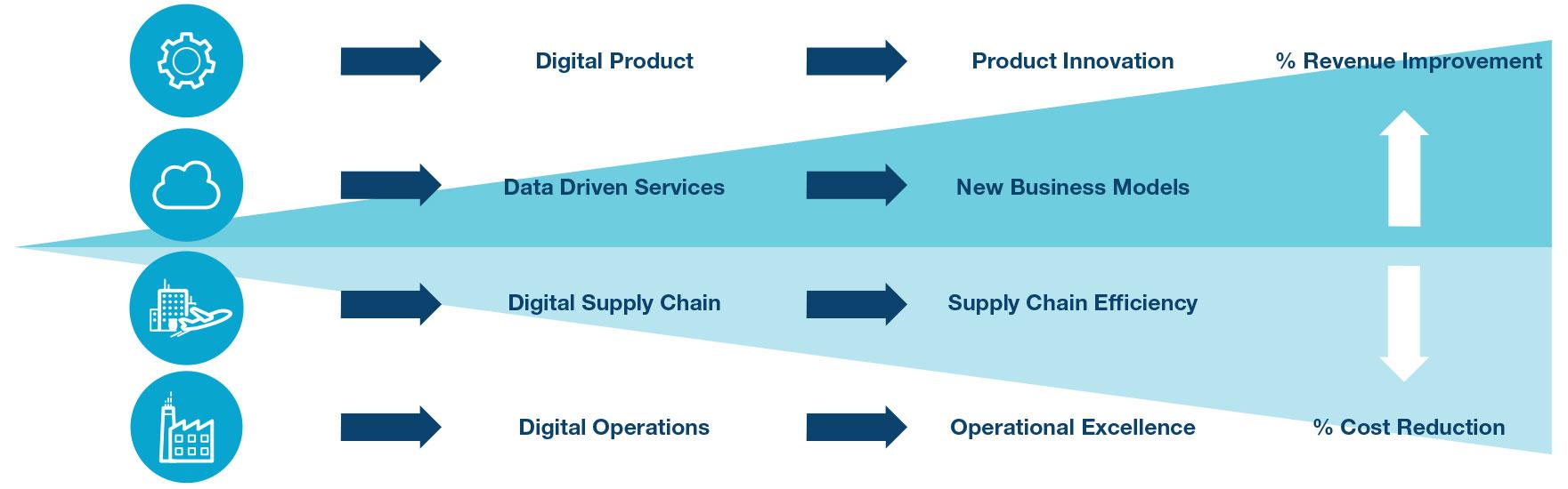 硬件安全在實現工業 4.0 愿望中的作用