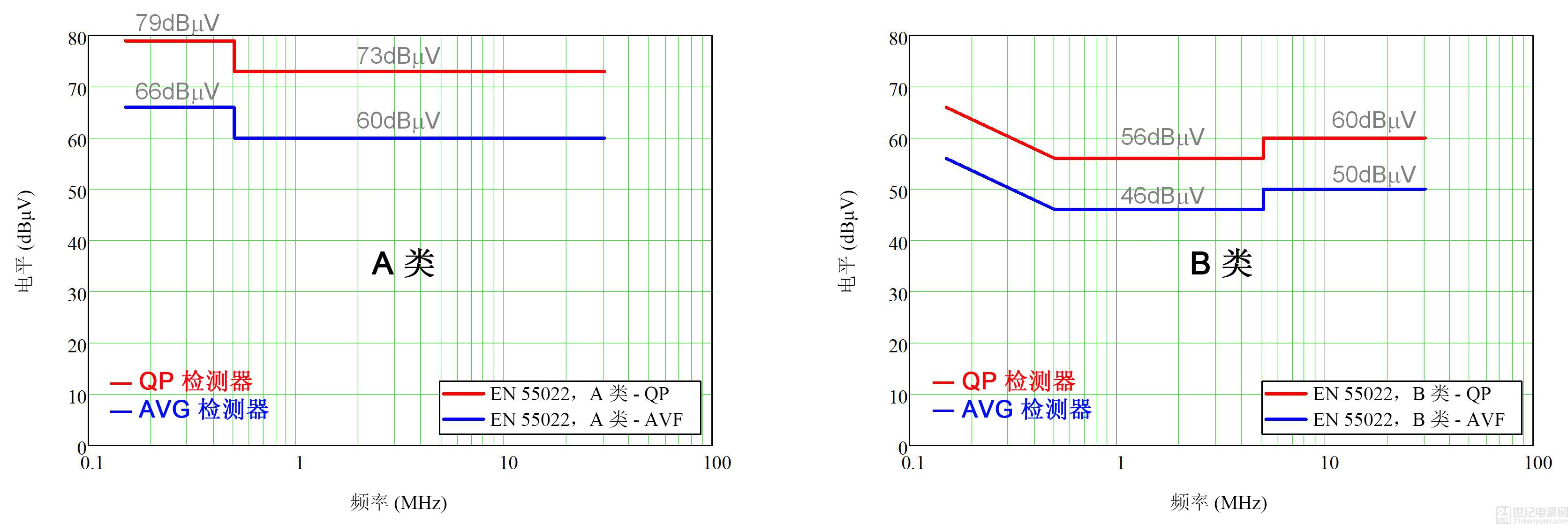 DC/DC 轉換器 EMI 的工程師指南 - 第 1 部分,規范和測量