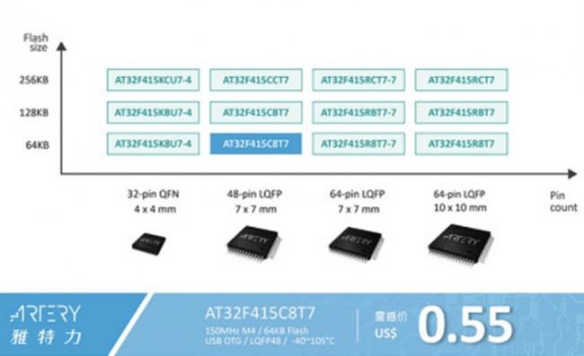雅特力重磅推出 USB OTG AT32F415 系列 MCU 拓展超值 USB 應用新紀元
