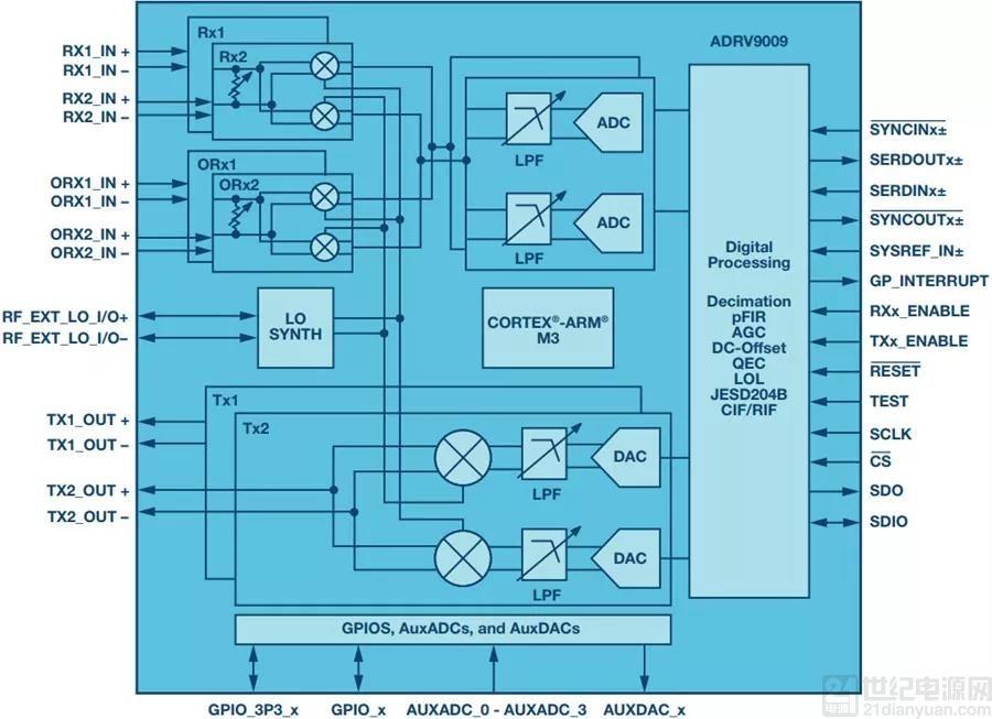"""如何实现更 """"Mini"""" 的相控阵雷达平台?"""