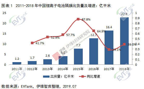 EVTank:2018 年中国锂电池隔膜出货量增速回升 同比增长 39%