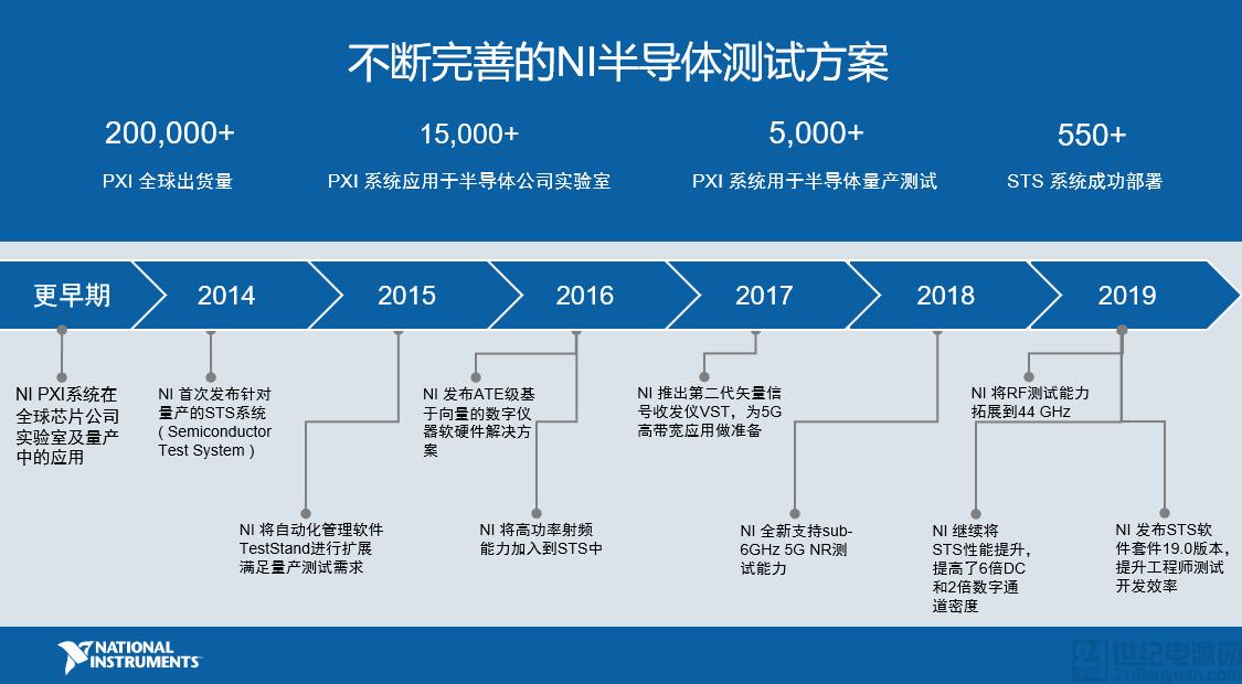 NI 与中国本土伙伴加强合作,攻坚半导体测试市场