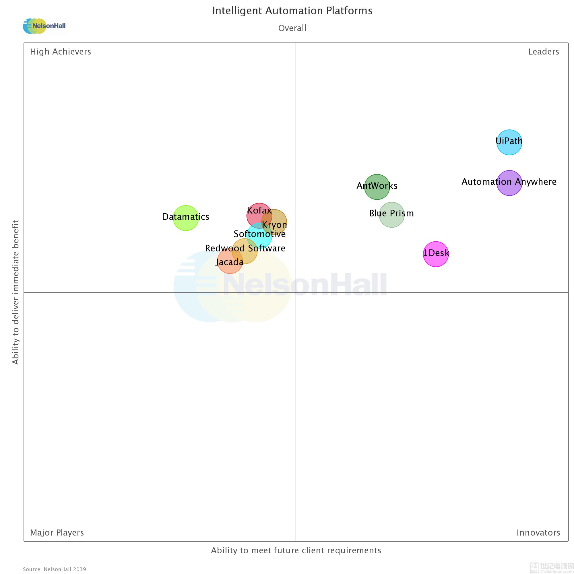 AntWorks 被 NelsonHall 的 NEAT 评为智能自动化平台领导者