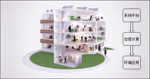 智能楼宇中的隔离模块应用分析