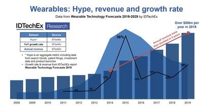 IDTechEx 新报告表明:可穿戴设备的市场价值超过 500 亿美元