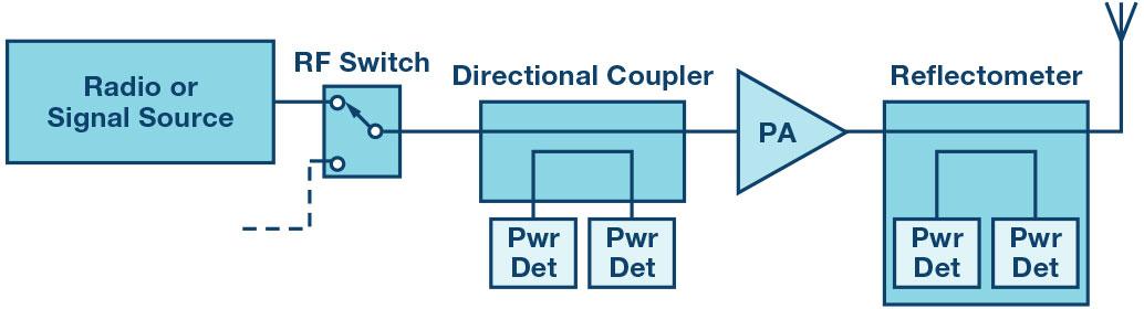 带两个 RMS 检测器的集成双向桥,用于测量 RF 功率和回波损耗