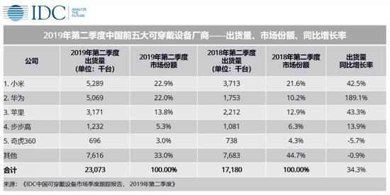 IDC:第二季度中国可穿戴设备市场出货量同比增 34.3%
