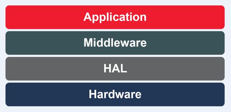 抑制嵌入式系统设计的复杂性