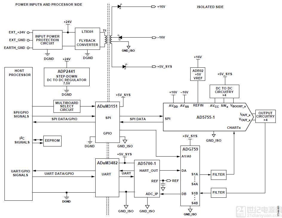 适用于带 HART 的 PLC/DCS 系统的完全隔离的 4 通道模拟输出电路