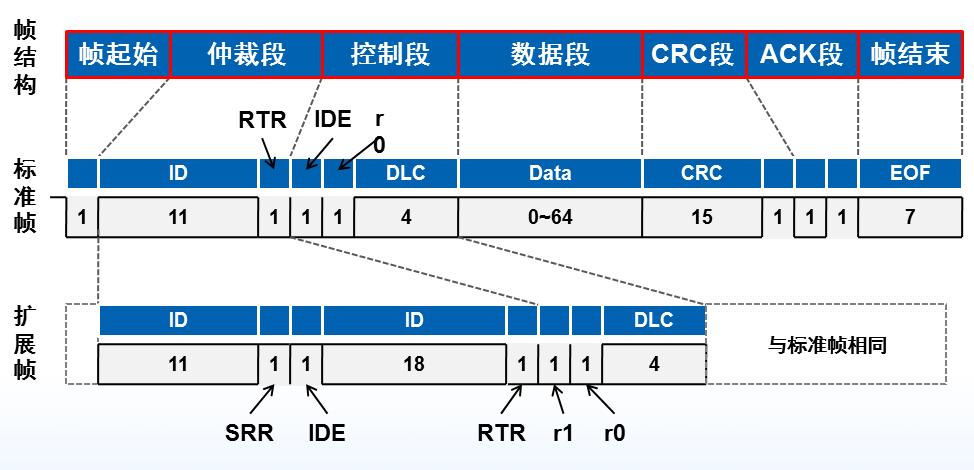 MCU 如何扩展 CAN 或者 CAN FD 接口?