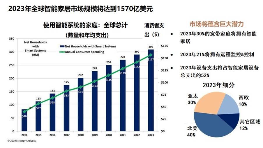 Strategy Analytics:2019 年全球智能家居市场规模将超过 1000 亿美元