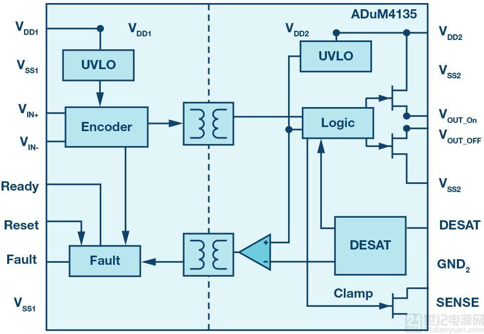 隔离式栅极驱动器的重要特性