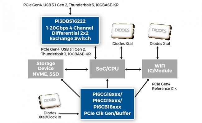 在 13GHz 的极高 -3dB 带宽下运作,Diodes 进一步加强我们领先业界的 20Gbps 讯号多任务器系列