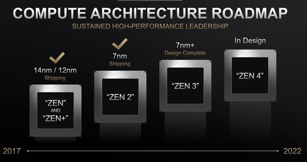 AMD Zen3 处理器用上四线程?7nm+ 改良而已